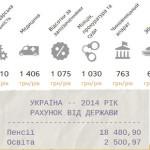 Рахунок від держави – онлайн-калькулятор