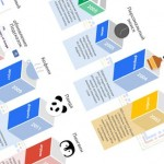 Как изменялись алгоритмы Google