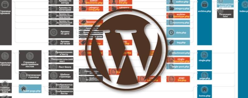 Ієрархія шаблонів WordPress
