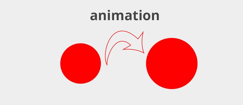 Ознайомлення із CSS-анімацією (animation)