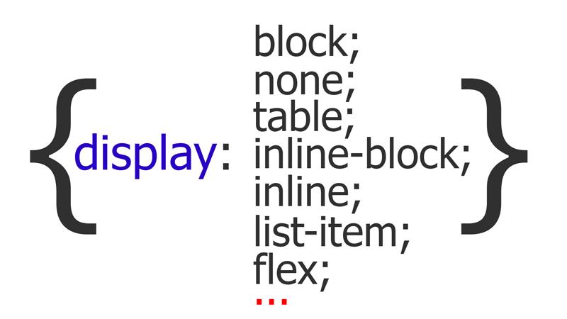 Розбираємо властивість display в CSS