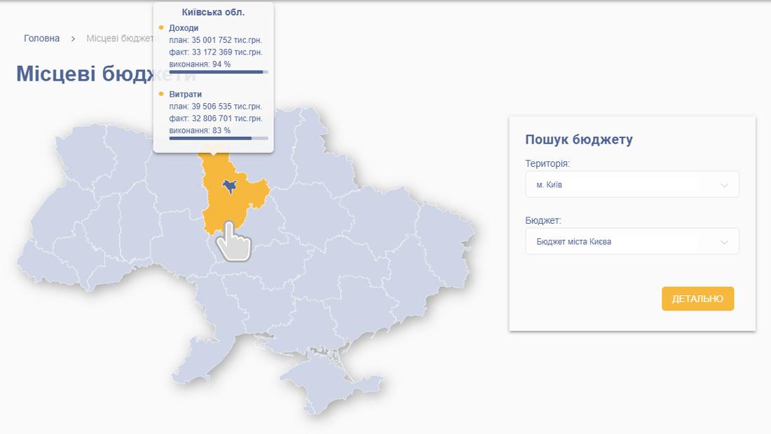 Открытые базы данных Украины – местные бюджеты