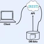 Розуміння основ роботи API і REST API – короткий вступ